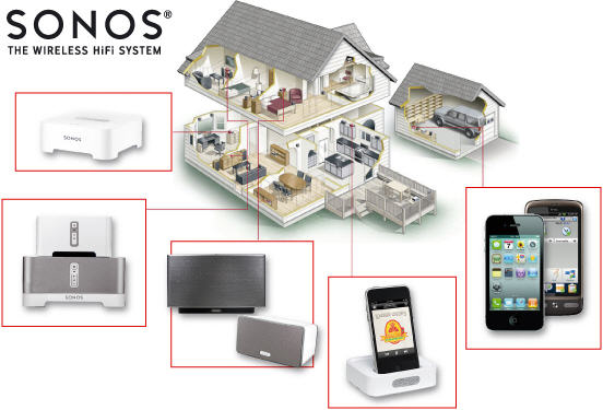 sonos-wireless-music-system-house